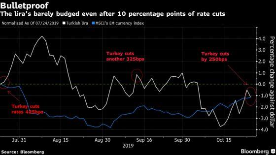 Turkish Lira Swats Away Jumbo Rate Cut to Live Another Day