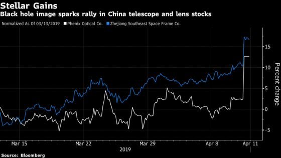 Black Hole Excitement Sparks Speculation in China's Stock Market