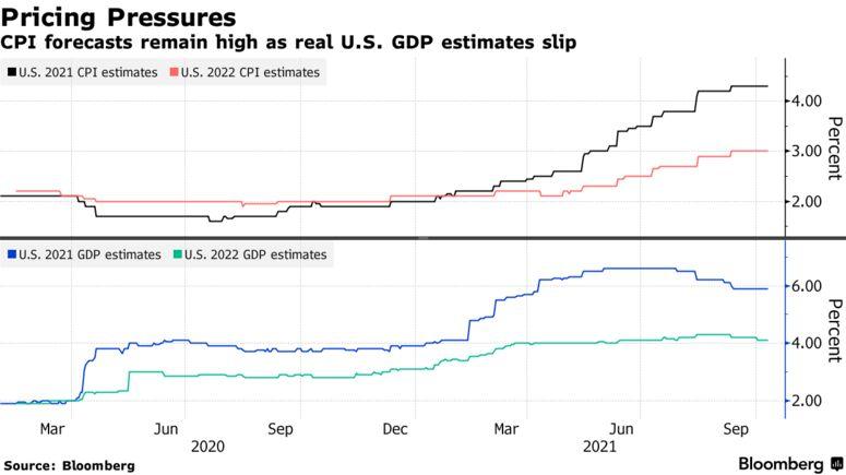 U.S. GDP Outlook Slips