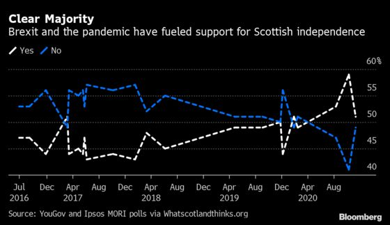 Scotland's Push for Independence Vote Puts Leader in Dilemma