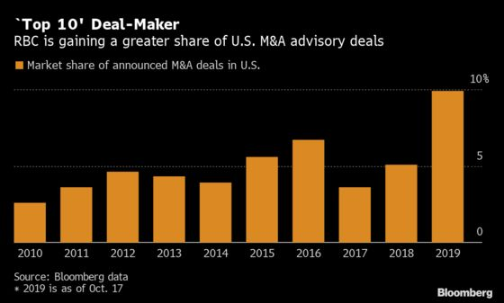 RBC Cracks Wall Street's Top 10 List for Advising on M&A Deals