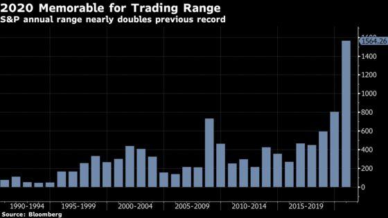 U.S. Stocks Climb, Led by Small Caps; Dollar Falls: Markets Wrap