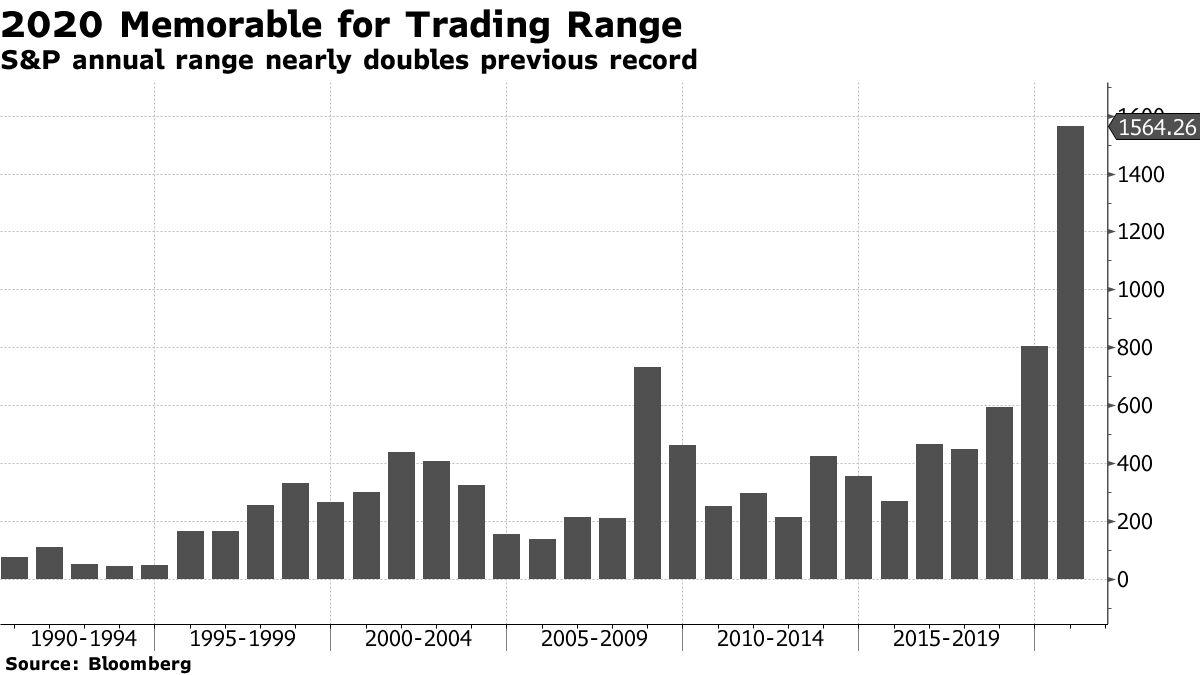 2020 Memorable for Trading Range