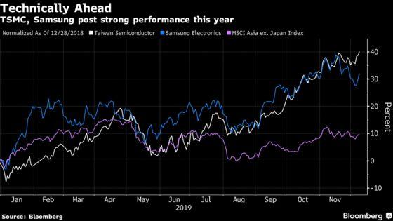 Spotlight on Asia Tech, Finance Stocks for Profit Rebound