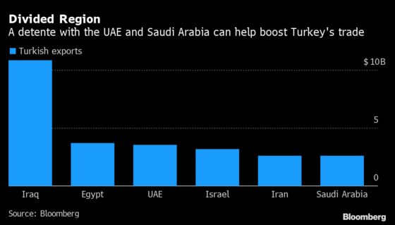 Gulf Reaches Out to Erdogan in Wary Move to Ease Tensions