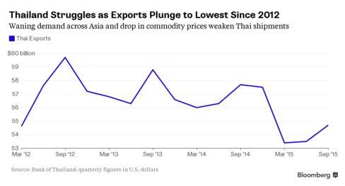 Thai overseas shipments worst since 2012 when floods shut factories