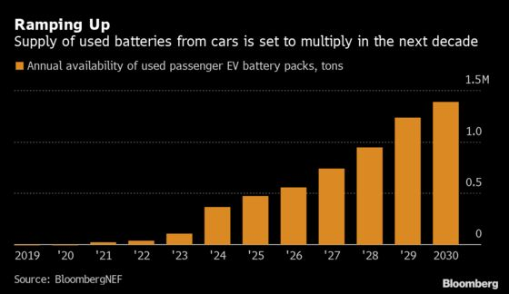 Northvolt Plans Battery Recycling in Next Challenge to China
