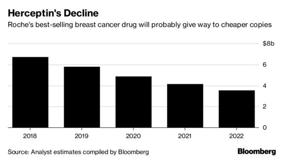 Roche Lifts Forecast as New Drugs Take Over to Drive Growth