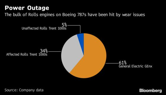 Dreamliner Engine Fix Is Said to Face Delay Risk on Scarce Parts
