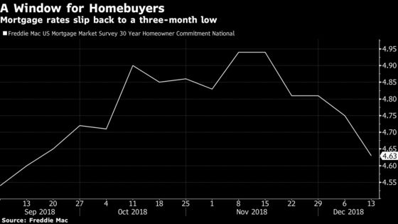 If Higher Rates Sank U.S. Home Sales, Will Lower Ones Save Them?
