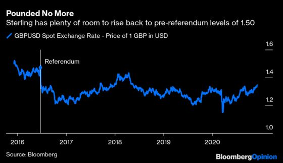 Why Pound Traders Are Optimistic About Brexit