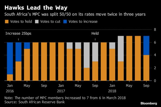 When South Africa's MPC Is Split 50/50, the Hawks Tend to Win