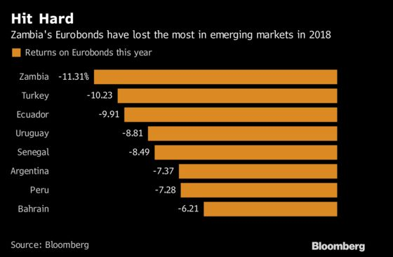 The Pain's Getting Worse for Zambia as Eurobond Yields Hit 10%
