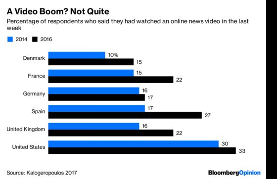 Facebook's Biggest Boondoggle Is Hyping Video