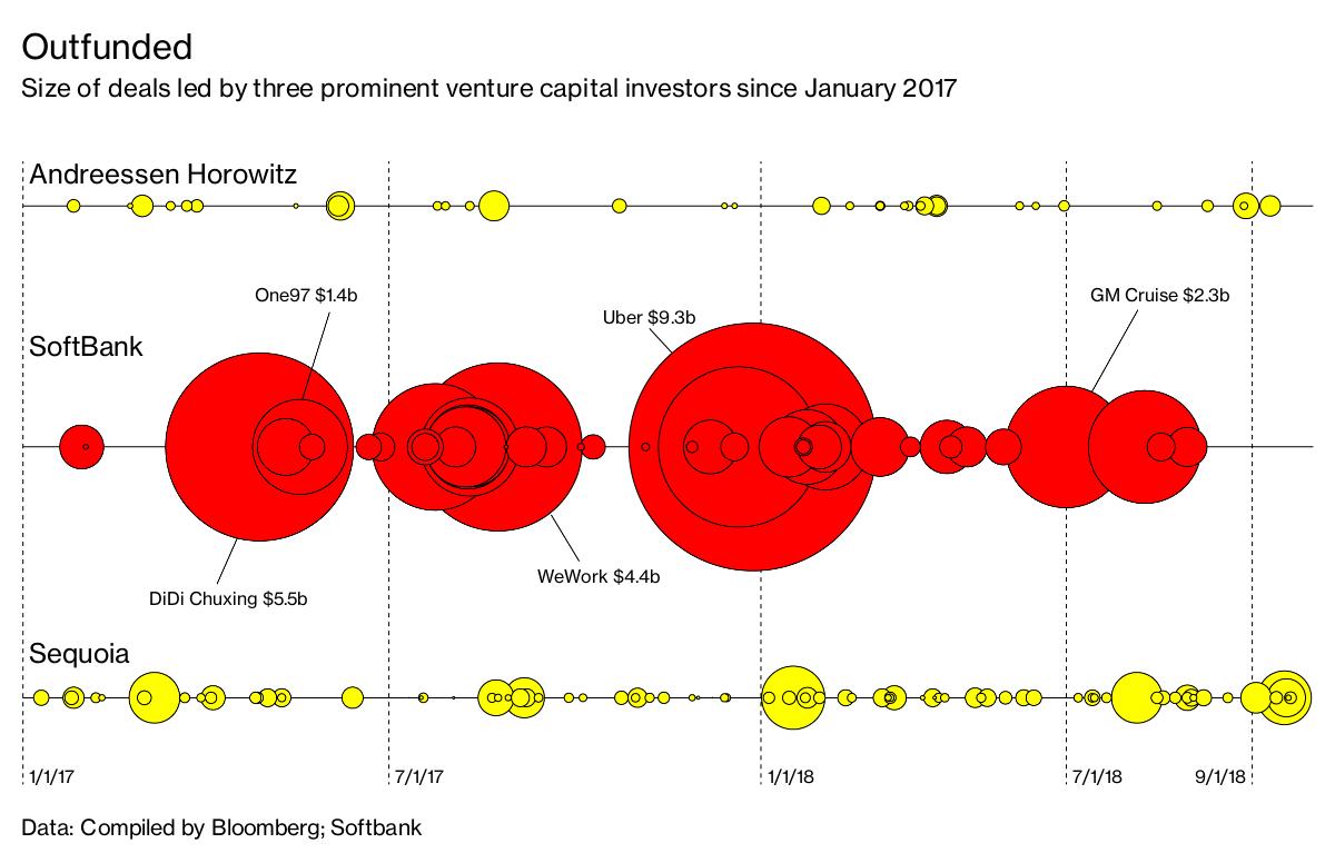 Son, SoftBank and His $100 Billion Blitz on Silicon Valley