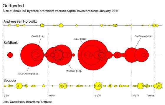 Masayoshi Son, SoftBank, and the $100 Billion Blitz on Sand Hill Road