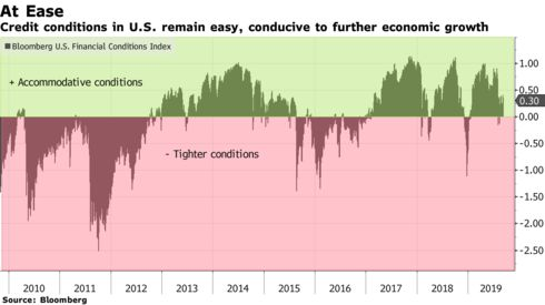 Credit conditions in U.S. remain easy, conducive to further economic growth