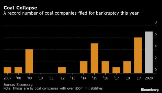 U.S. Bankruptcy Tracker: Coal's a Canary in the Mine for Energy