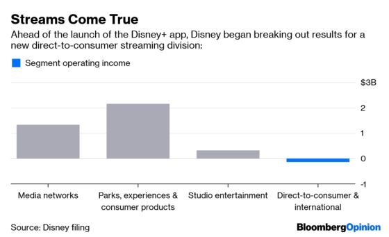 Presto! One Little Line Transforms Disney's Results