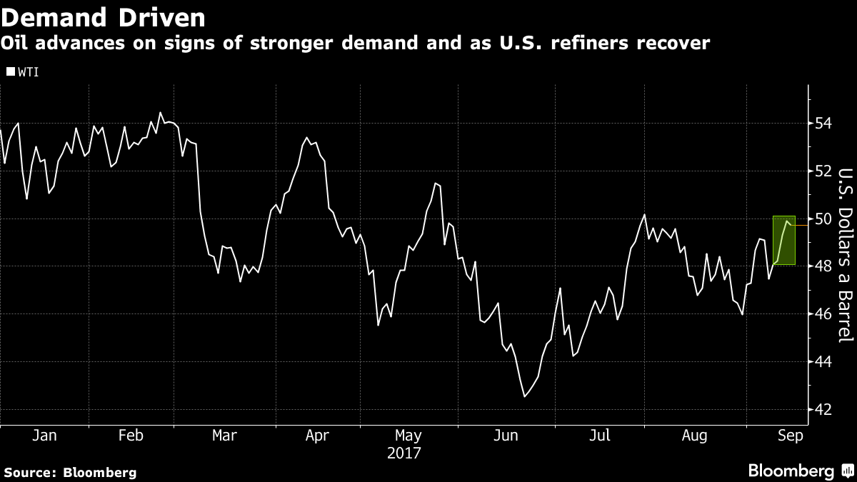 Oil Caps Best Week Since July as Demand Forecasts Improve