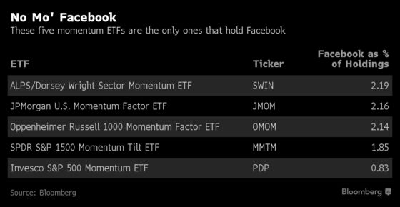 Here's How ETFs With Biggest Facebook Exposure Traded Today