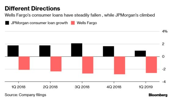 JPMorgan Widens the Gap Over 'Broken' Wells Fargo
