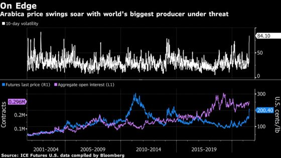 Coffee Traders Reel With the World's Biggest Crop Under Threat