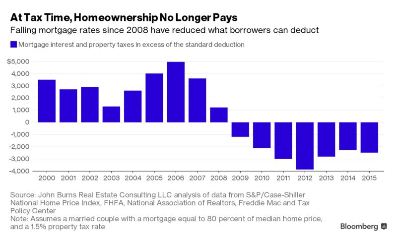 Owning a home in us has fewer tax benefits than you think borrowing costs close to record lows have reduced what homeowners are able to deduct when filing their income taxes the standard deduction for married sciox Choice Image