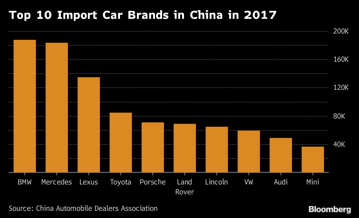 China Makes Massive Cut To Car Tariffs After Truce With Trump