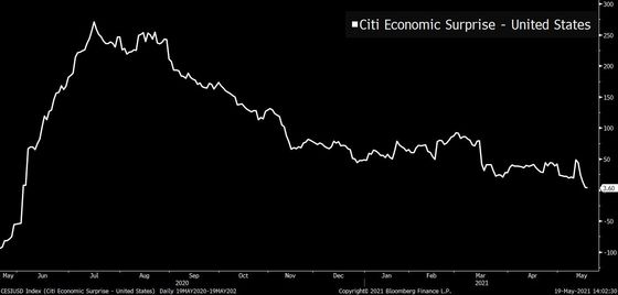 The Citi U.S. Economic Surprise Index Is Close to Going Negative for the First Time in Nearly aYear