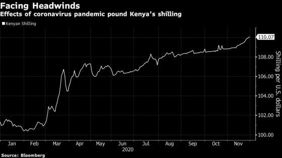Kenya Shilling Set for Longest Losing Streak Ever on Virus Hit