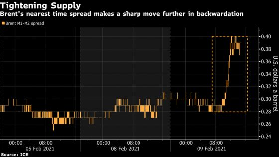 Oil Climbs With Market Structure Firming on Tightening Supplies