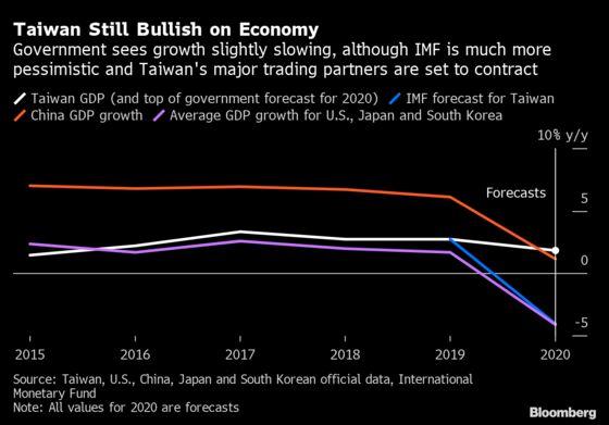 Global Coronavirus Shutdown Tests Taiwan's Economic Resilience