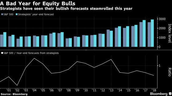 Bernstein Cuts Its S&P 500 Target as Strategists Dial Down Optimism