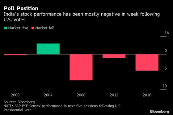 Stock Winners and Losers in India From U.S. Vote: Election Guide