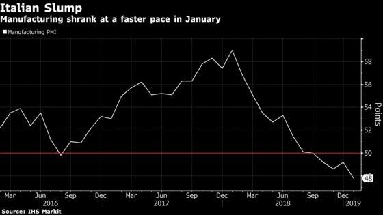 Italian Industry Slump Worsens View of Economy in Recession