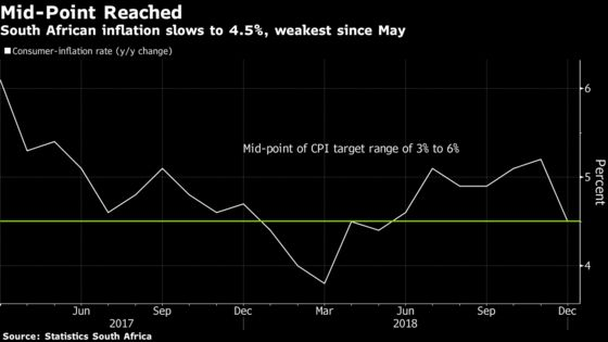 South Africa Inflation Slows to Mid-Point of Central Bank Target