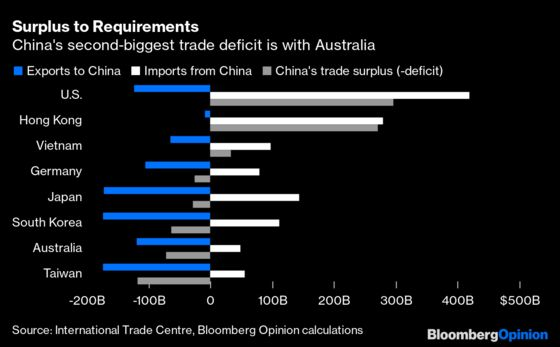 Australia Has a Nuclear Option in Its China Diplomacy