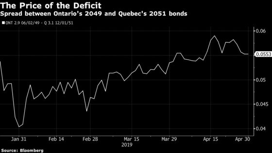 Ontario Plans to Sell More Green Bonds, Likes 30-Year Debt Terms