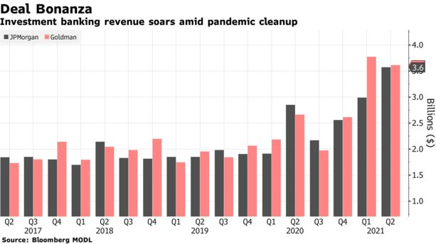 Investment banking revenue soars amid pandemic cleanup