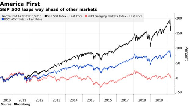 S&P 500 leaps way ahead of other markets