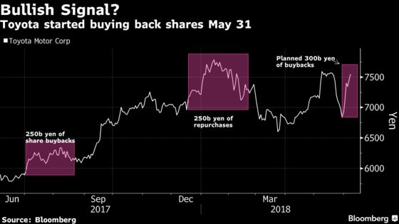 A Bullish Share Buyback Signal Is Flashing for Toyota in Japan
