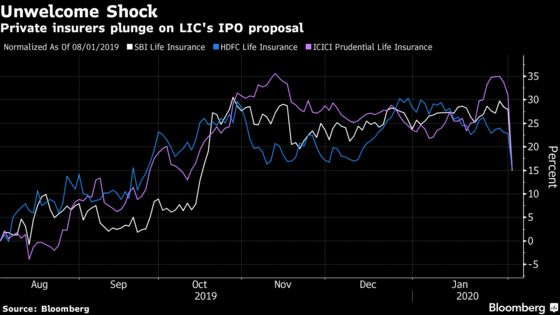 Aramco-Like Mammoth IPO Proposed for India's Biggest Insurer