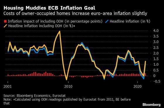 Charting Global Economy: Inflation Keeps Building in U.S., U.K.