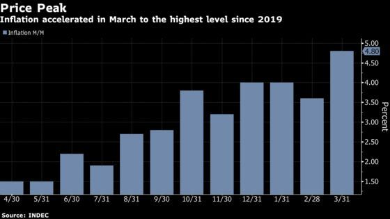 Argentina Prices Jump More Than Expected to 18-Month High
