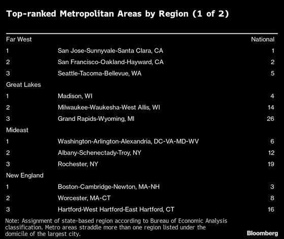 These U.S. Cities Are Likely to Recover Faster From Lockdown