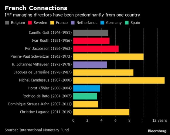 France Seen Pushing for Georgieva Amid IMF Shortlist Confusion