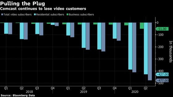 Comcast's Peacock Is Bright Spot for Company Hit by Cord Cutting