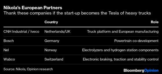 Europe IsBuilding the Next Tesla. Who Knew?