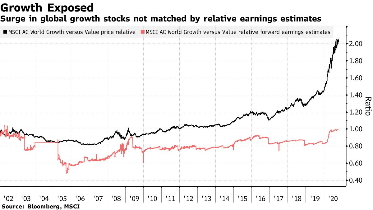 Surge in global growth stocks not matched by relative earnings estimates